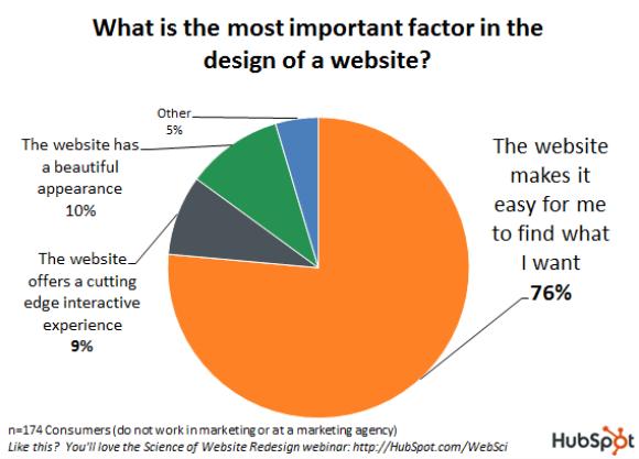 UX Fattori più importanti nel design di un sito web